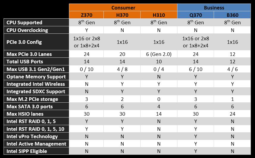 TECH ] Intel Chipset Breakdown on GIGABYTE AORUS